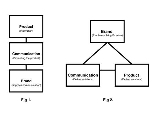 Brand-Comms-Product Model.001