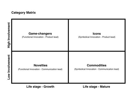 Category Matrix.001